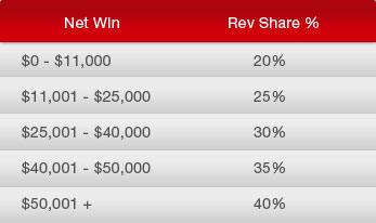 Revenue Share Earning Chart